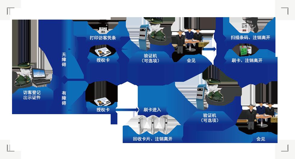 访客系统登记流程图